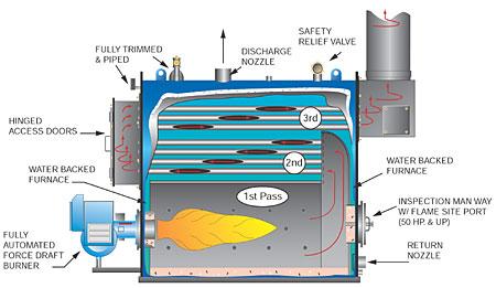 Firebox Cici Boiler Rooms